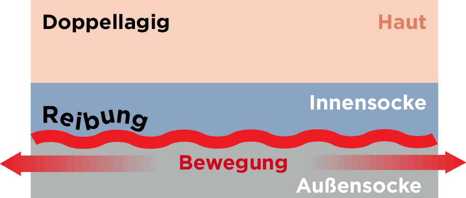Schematische Darstellung der Funktionsweise einer doppellagigen Socke