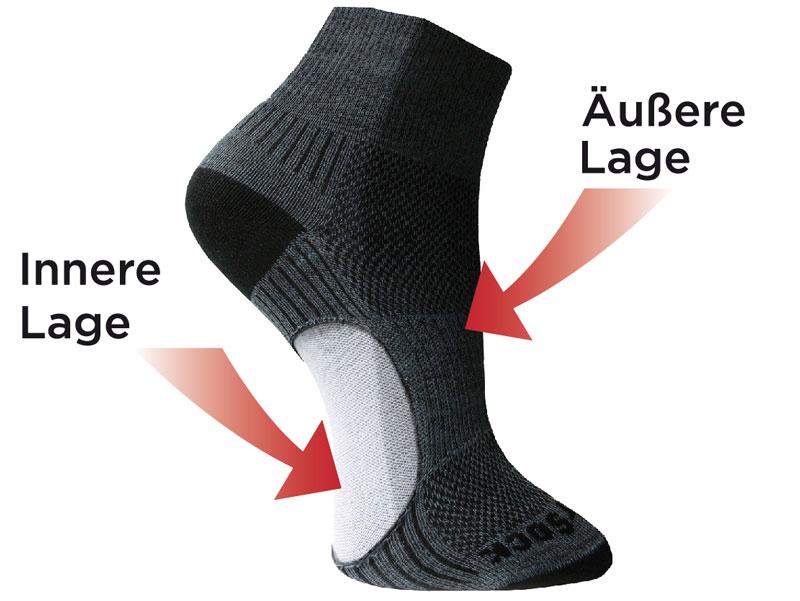 Doppellagige Sockenkonstruktion