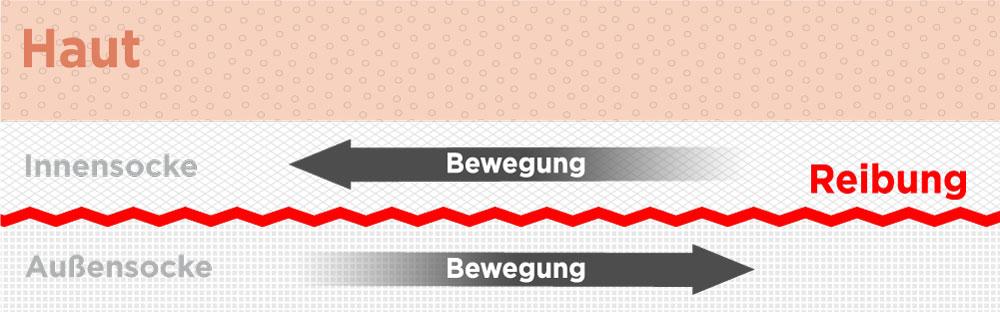 Grafik zu Reibung bei doppellagigen Socken